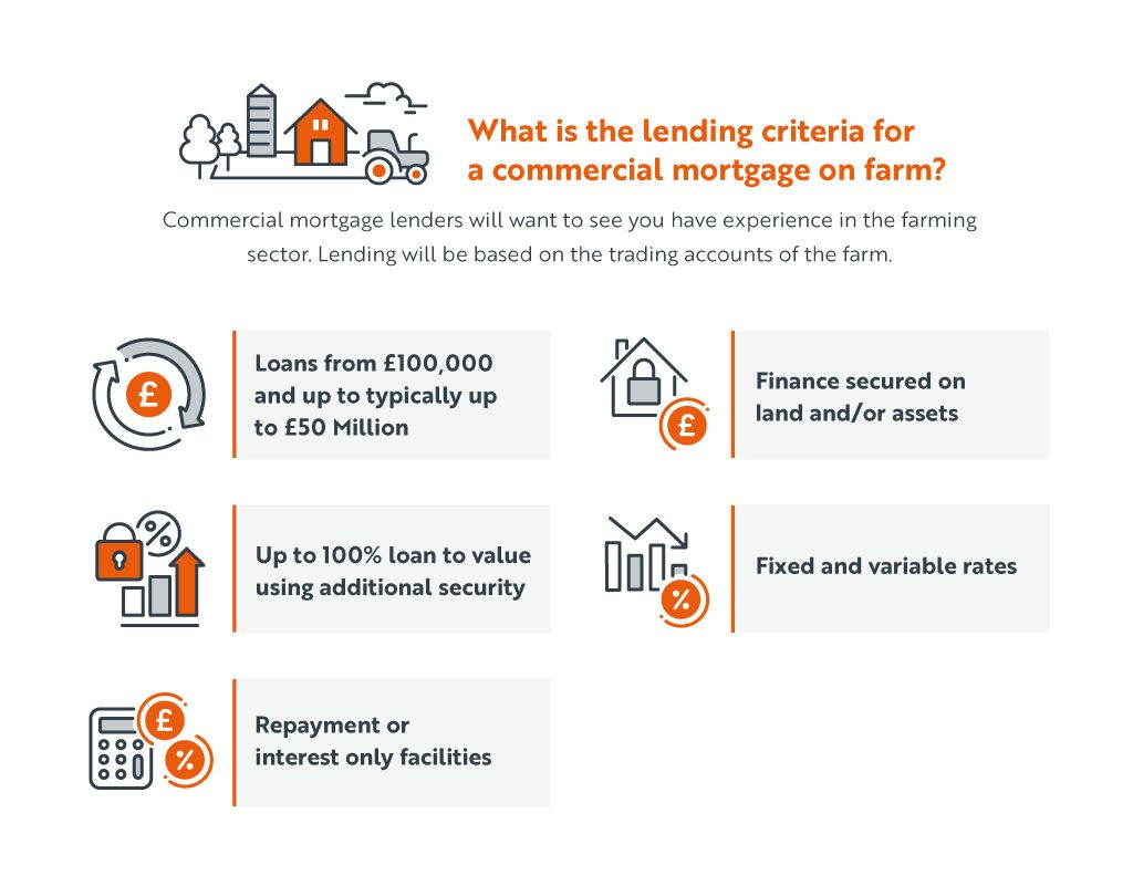 Rural & Agricultural Mortgages   Country Property Finance
